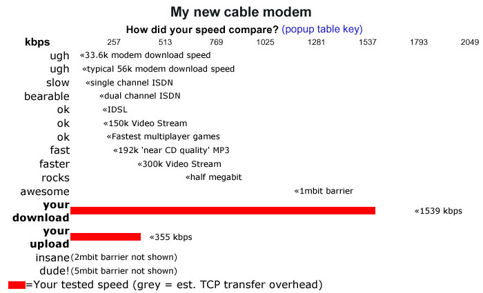 Click here to see my cable modem speed